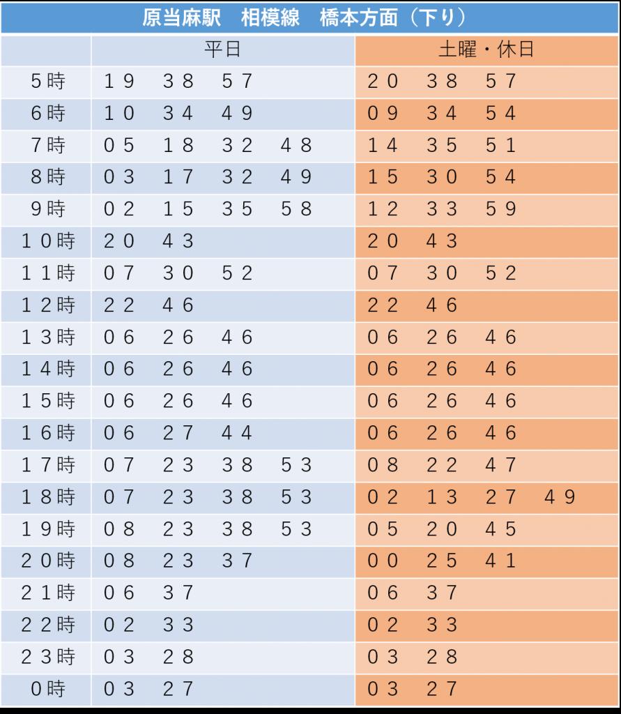 原当麻駅相模線橋本方面(下り)時刻表